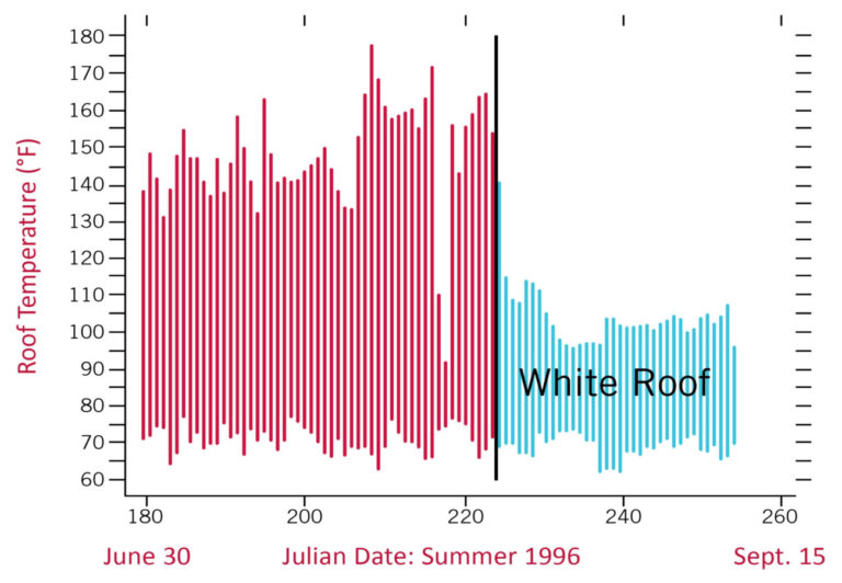 RoofTemperatureChart 1 1